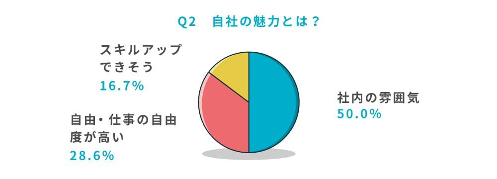 Q2 自社の魅力とは?