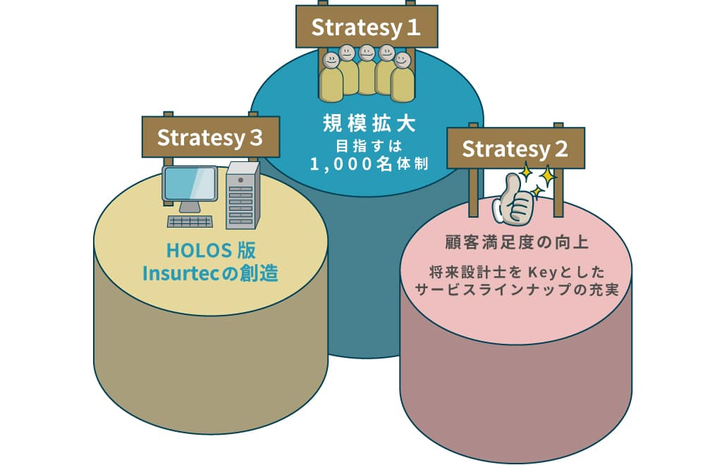 Strategy1 規模拡大 Strategy2 生産性向上 Strategy3 HOLOS版Insurtechの創造