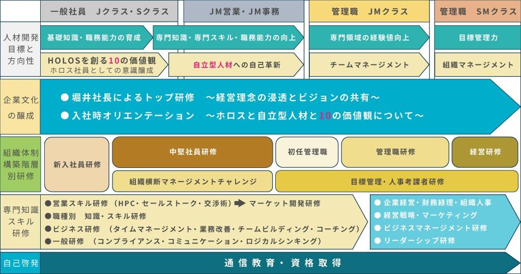 ホロスグループ教育研修体系図